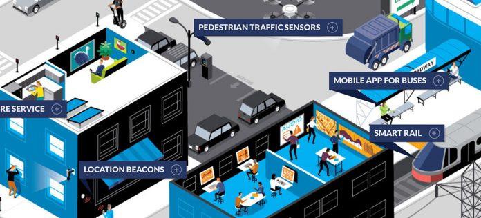FPF Smart City
