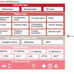 PwC IIoT Operational Reference Architecture