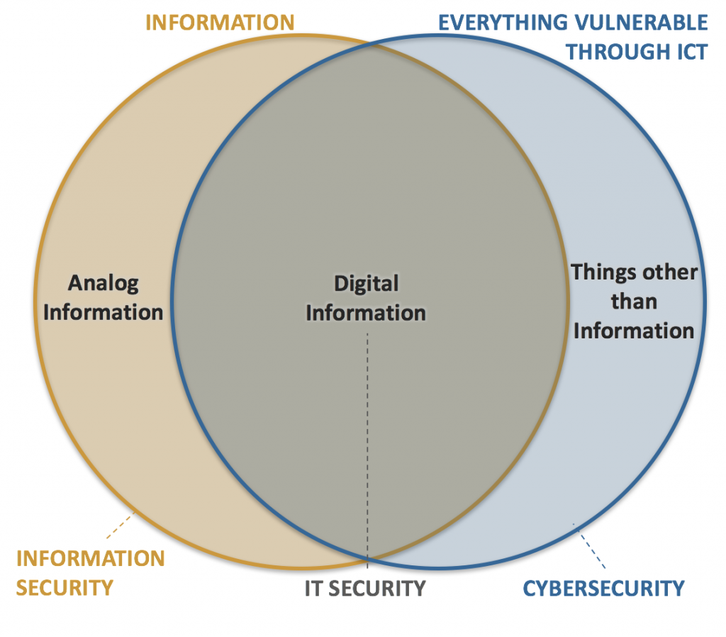 Comparison of information security, IT security and cybersecurity