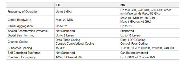 5G NR Phase 1 and LTE characteristics comparison