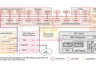 5G SBA IMS MEC Architecture
