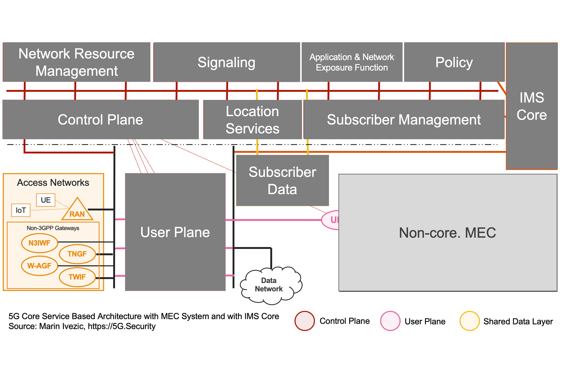 5G SBA IMS MEC Architecture - Access Networks