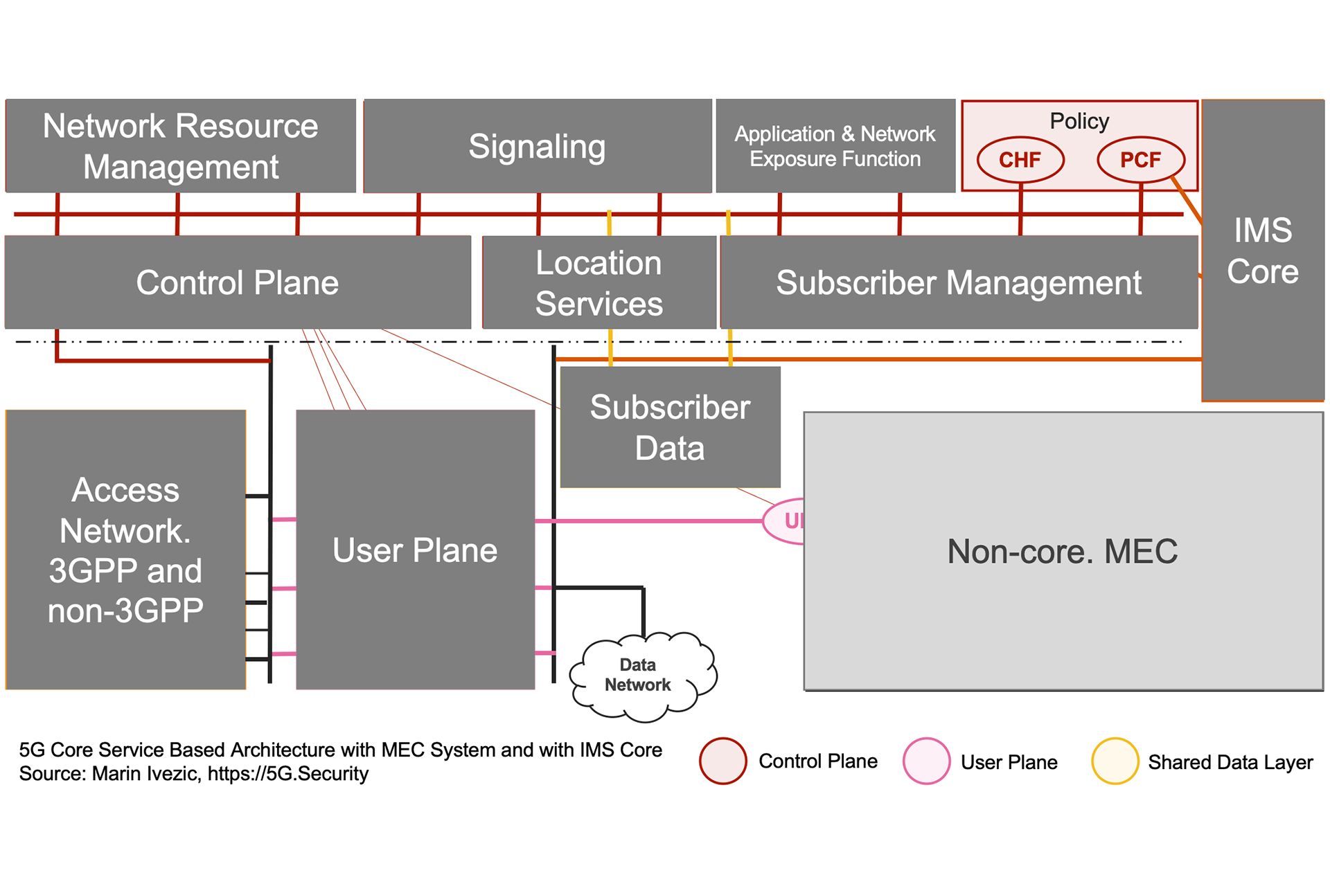 5G SBA IMS MEC Architecture - Policy