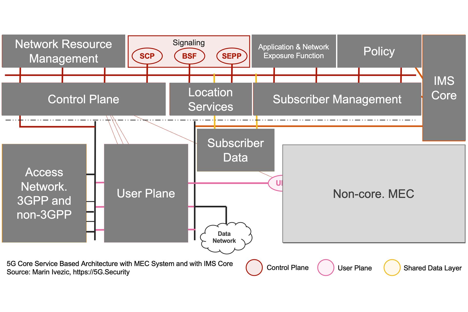 5G SBA IMS MEC Architecture - Signaling