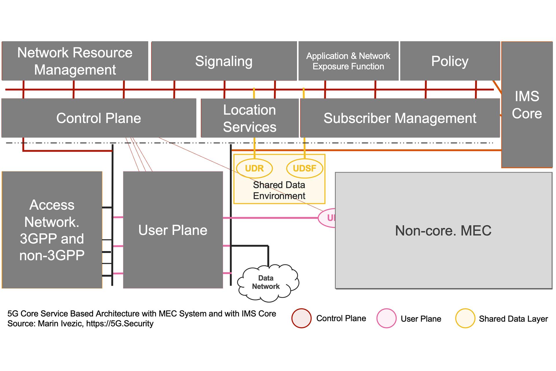 5G SBA IMS MEC Architecture - Subscriber Data