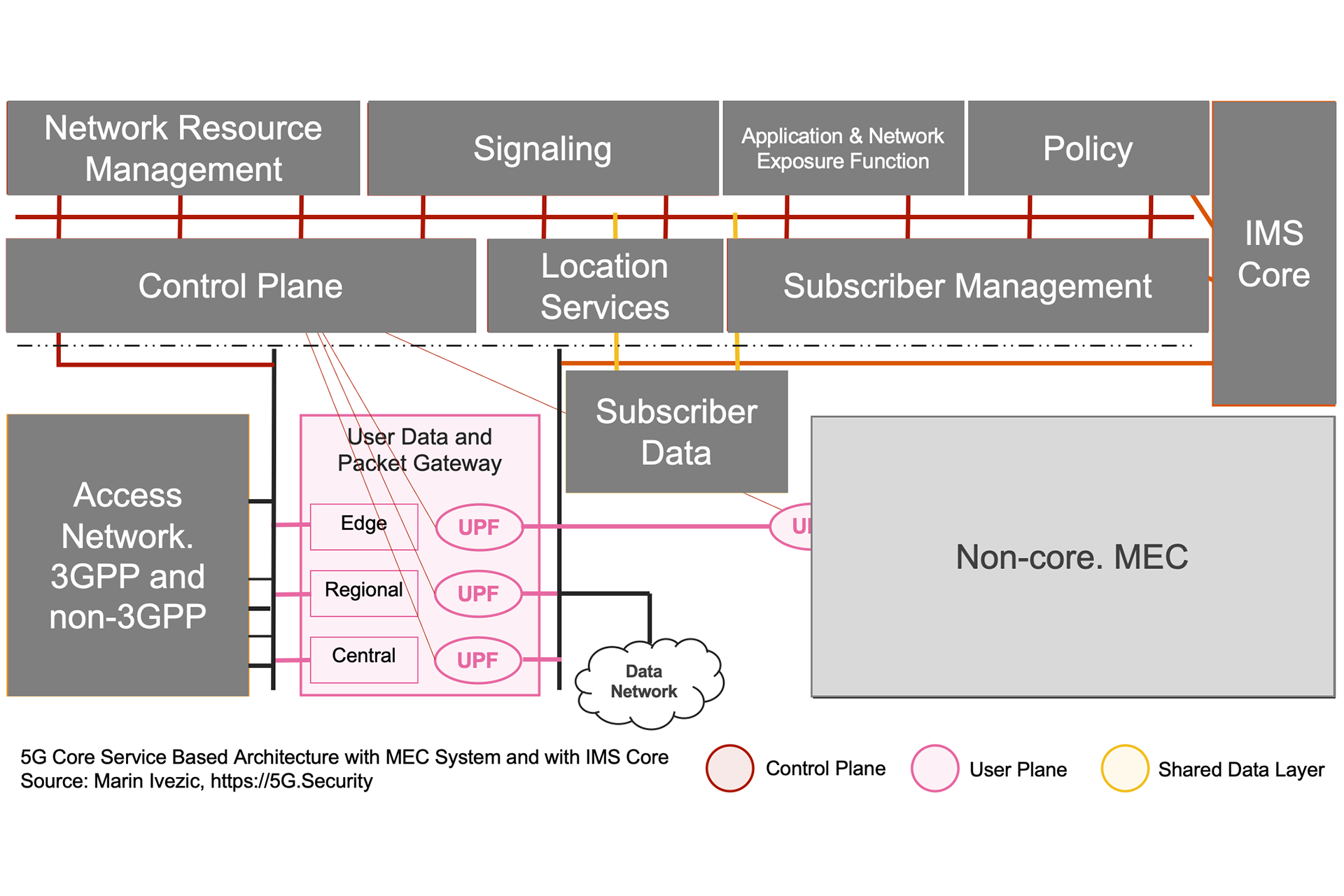 5G SBA IMS MEC Architecture - User Plane