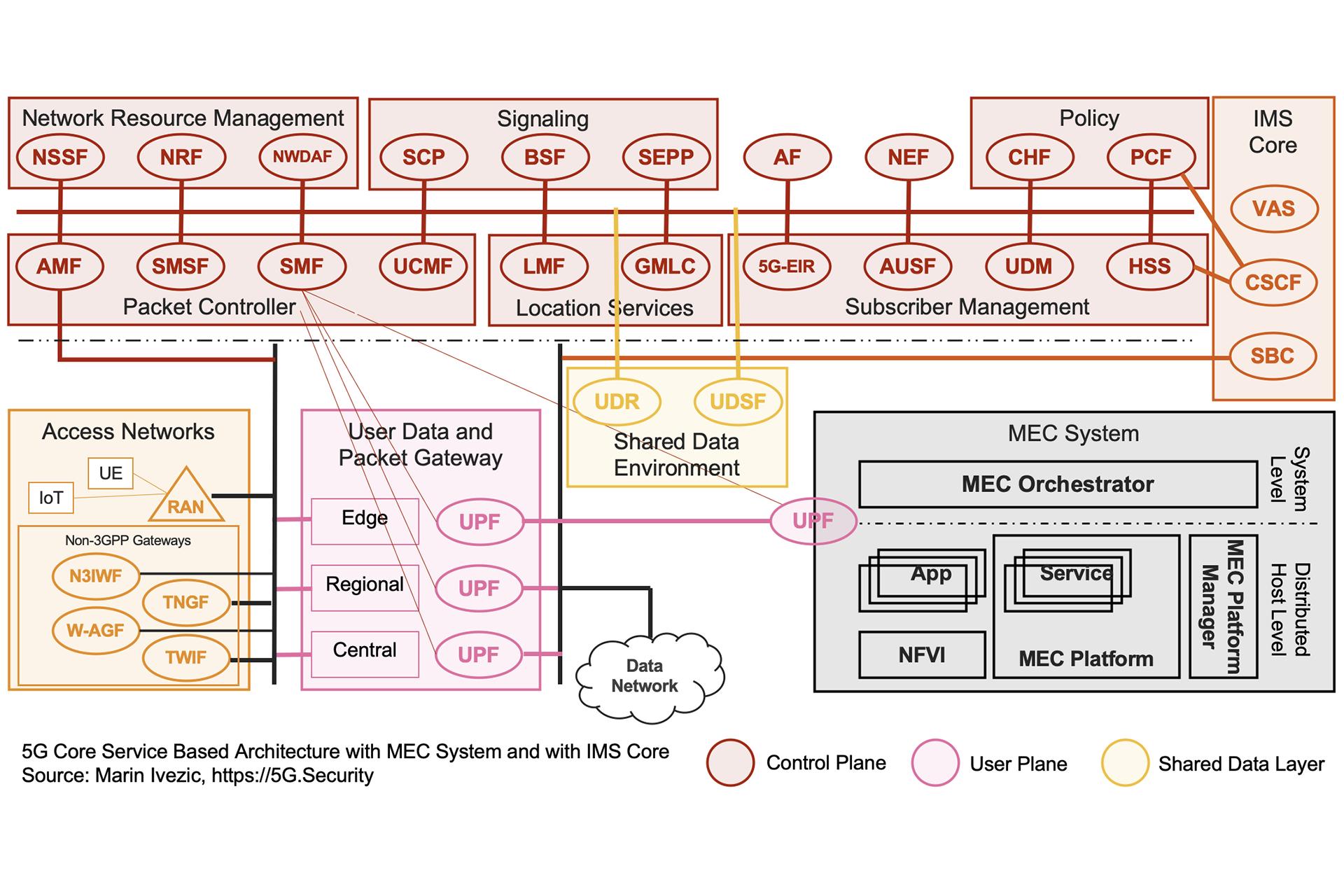5G SBA IMS MEC Architecture