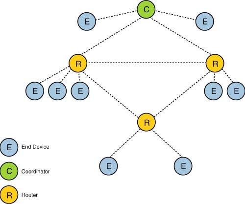 Zigbee mesh topology