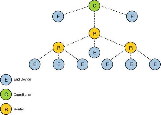 Zigbee tree topology