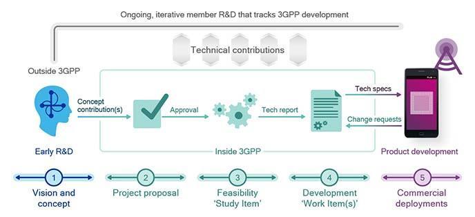 3GPP 5G working procedures and processes