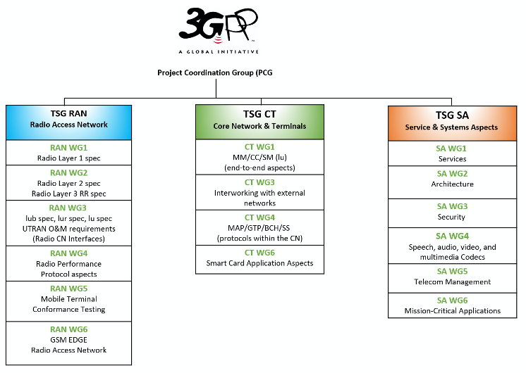 3GPP 5G Technical Specification Groups
