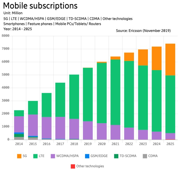 Mobile subscriptions in millions