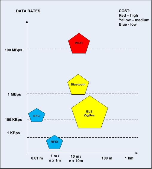 Performance of wireless technologies