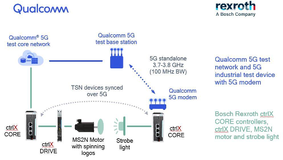 5G TSN Qualcomm