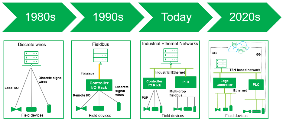 TSN Industrial Networking History